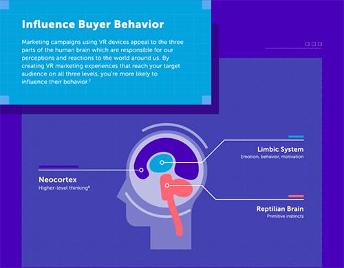 2cc2c3650a13cb Marketing campagnes die gebruik maken van VR spreken drie delen van het  menselijk brein aan  de Neocortex